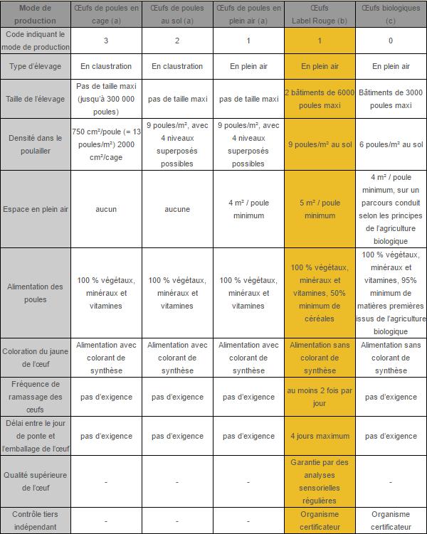 Tableau Mode de production des oeufs - Comment choisir les meilleurs œufs pour sa santé
