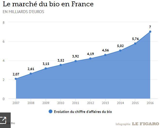 infographie chiffre daffaires du bio en france - GUIDE DU BIO  : santé & éthique