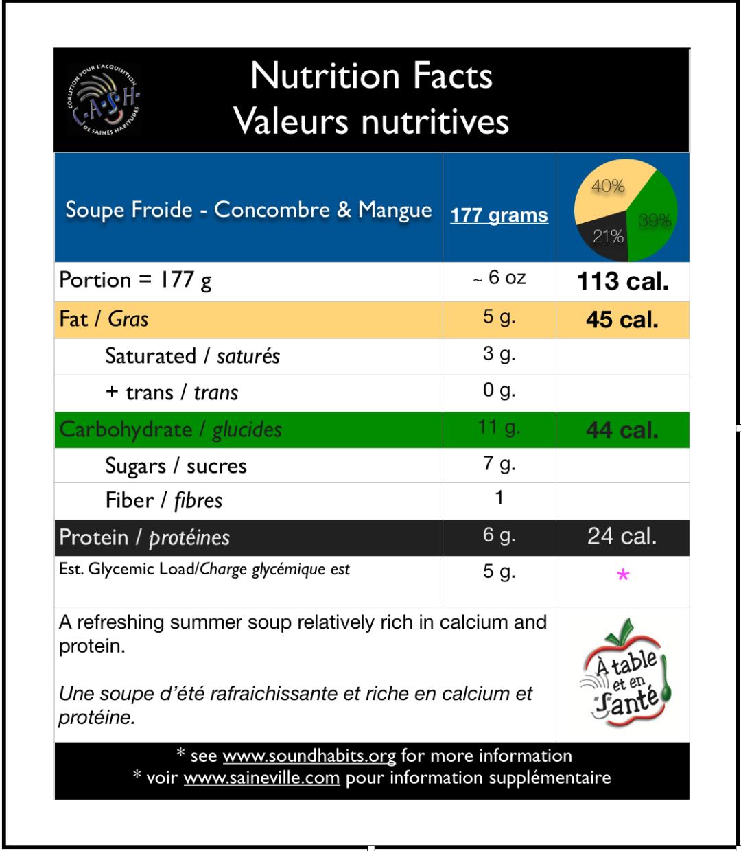 Info Nut. Soupe froide concombres, mangues et yogourt