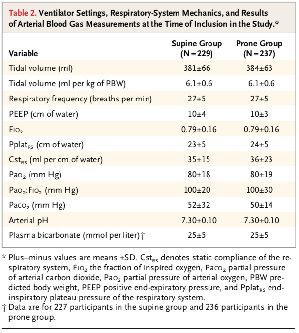 Prone Pos in Severe ARDS Table 2