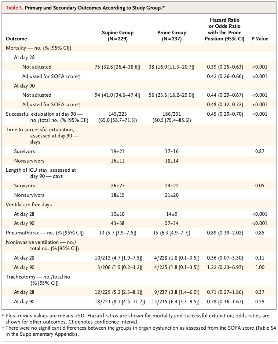 Prone Pos in Severe ARDS Table 3