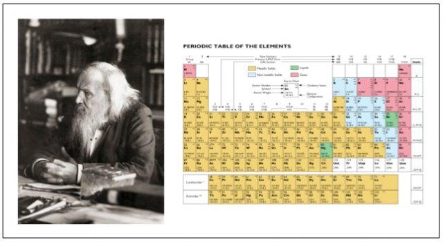 Dmitri Mendeleev dan Sistem Periodik Modern