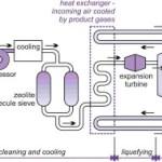 Pembuatan Oksigen, Nitrogen dan Gas Mulia Skala Industri