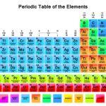 Cara Menggunakan Tabel Periodik