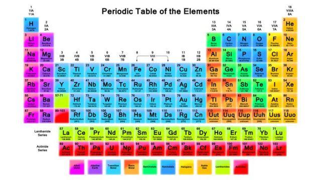 gambar tabel periodik unsur - Tabel Periodik Ukuran Besar