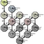 Sifat, Pembuatan, Kegunaan dan Sumber Dari Unsur Kimia Polonium