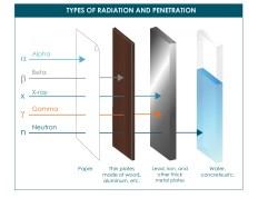 Jenis-jenis Radiasi Pengion