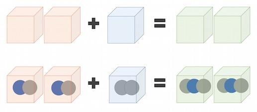 Avogadro, Gay-Lussac, Dalton, dan Sejarah konsep mol