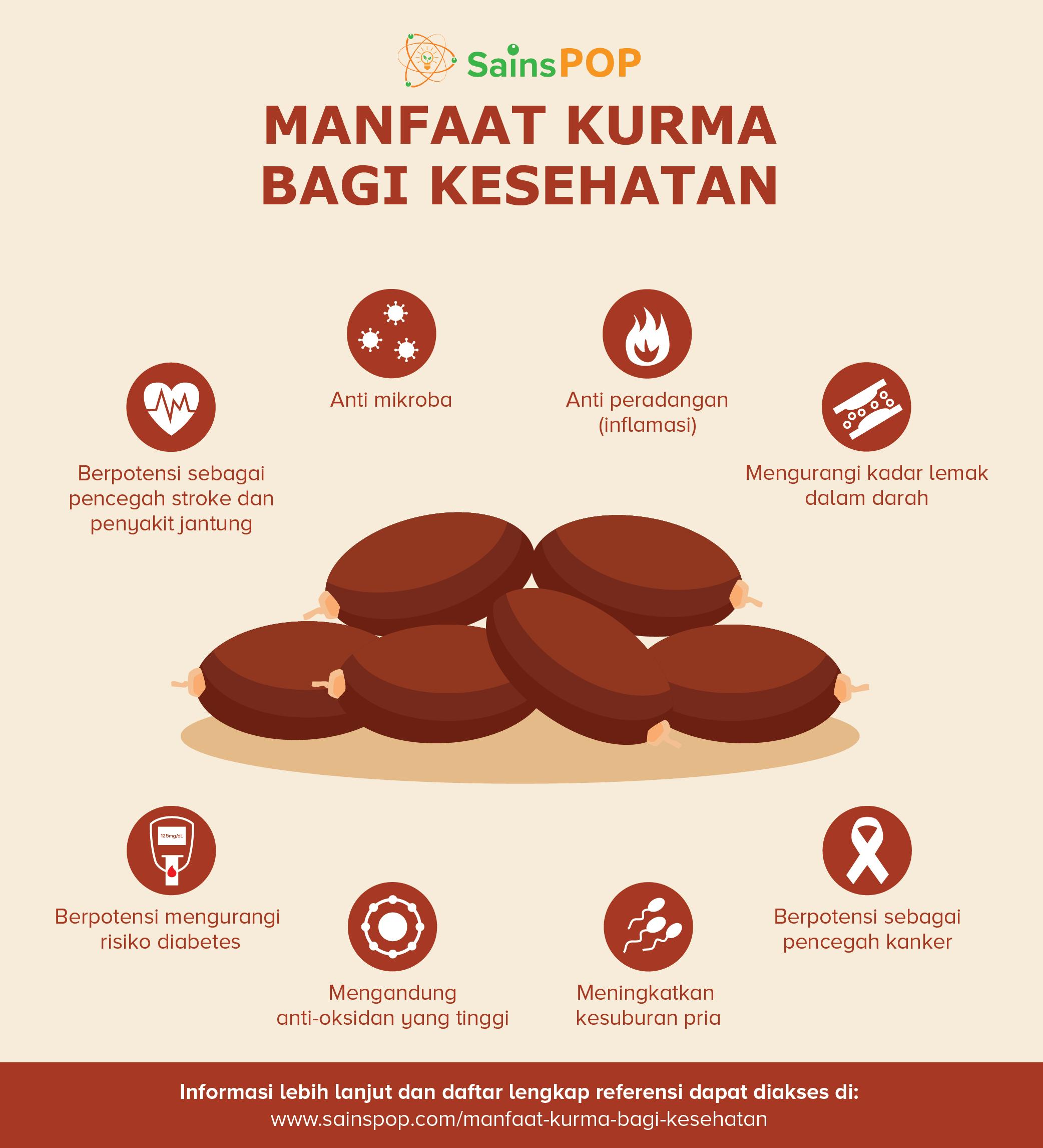 Manfaat Kurma Bagi Kesehatan