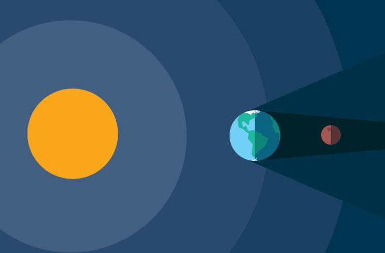 Perhitungan Lengkap Dan Simulasi Gerhana Bulan 31 Januari 2018 Saintif
