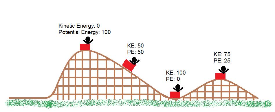 Energi mekanik, energi kinetik, dan energi potensial