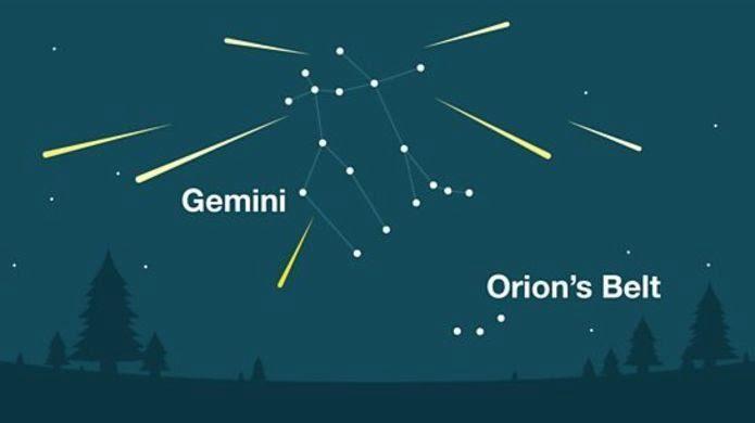 Hujan meteor geminid rasi gemini
