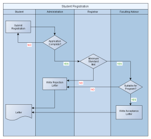 yEd, Tool for creating diagrams | Guidance Blog