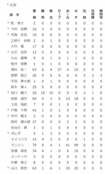 田口麗斗の成績