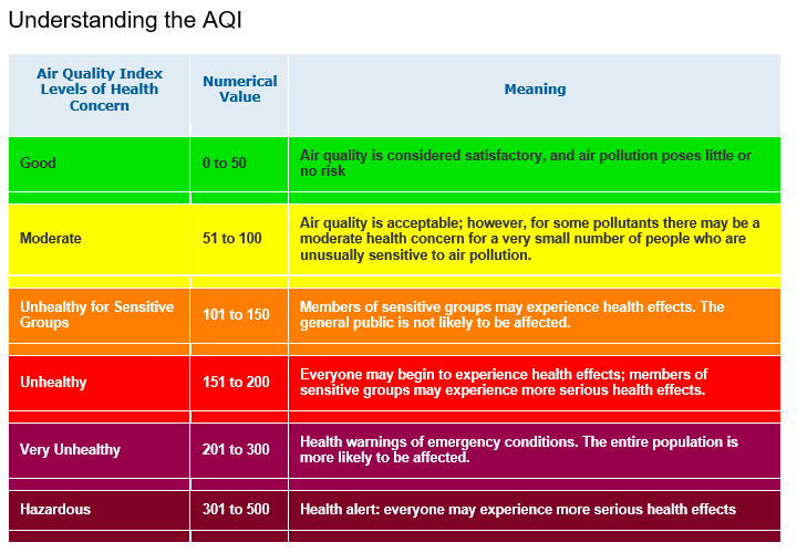 AQI levels