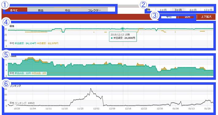 推移グラフ ①商品の出品状態の切替 ②グラフの表示期間の切替 ③平均値・送料の切替 ④価格の推移グラフ ⑤出品数の推移グラフ ⑥ランキングの推移グラフ