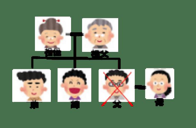 相続関係説明図2