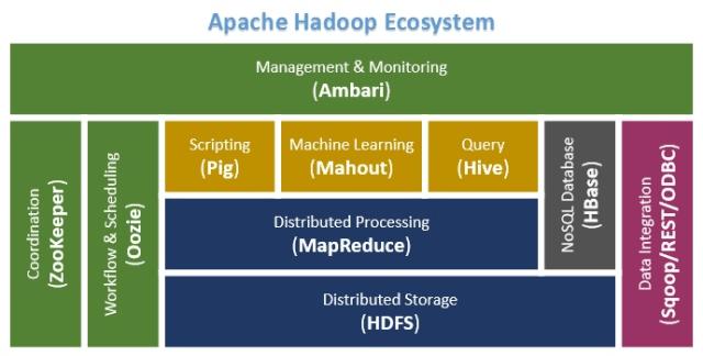 Big-data-hadoop-apache