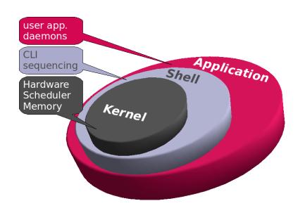 shell-kernel