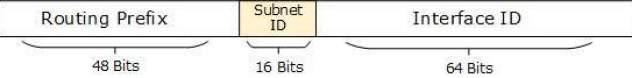 ipv6-subnetting