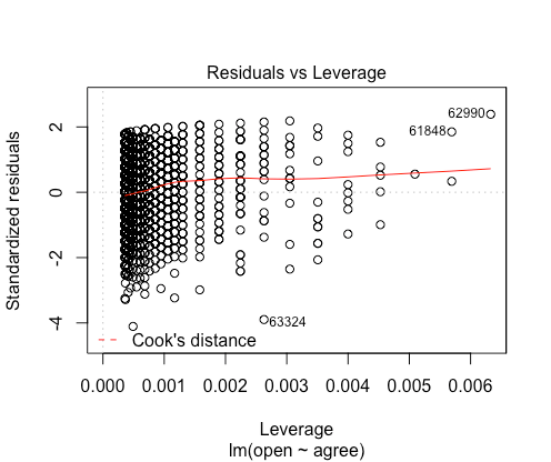 Bonus plot, which helps you flag potential outliers: do any residuals fall outside 95% CIs (dashed red lines, not pictured here)? If no, viola: evidence of no outlier concerns.