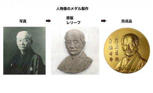 人物像のコイン・メダルの製作プロセス