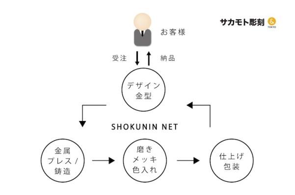 東京職人ネットワーク