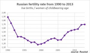 Russia: tasso di fecondità