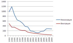 Russia: immigrazione (blu) emigrazione (rosso)