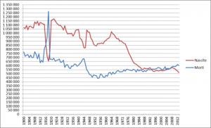 Italia: nascite e decessi