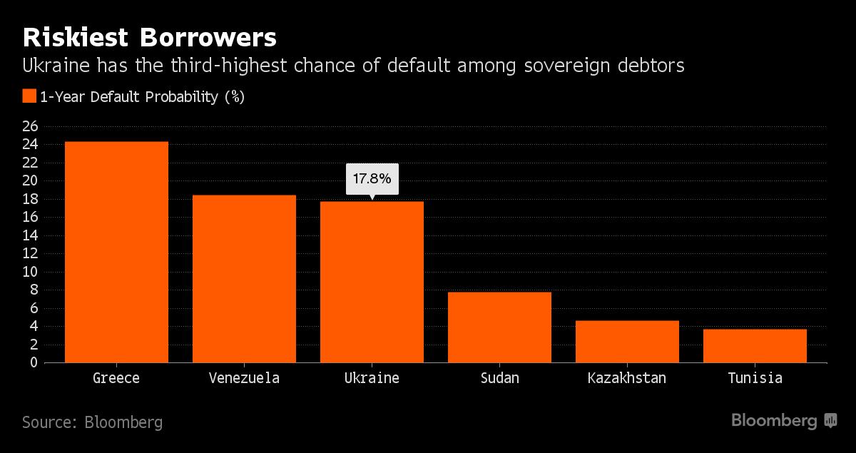Probabilità di default entro un anno