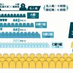 藤井聡太四段【第76期C級2組】順位戦成績一覧と結果