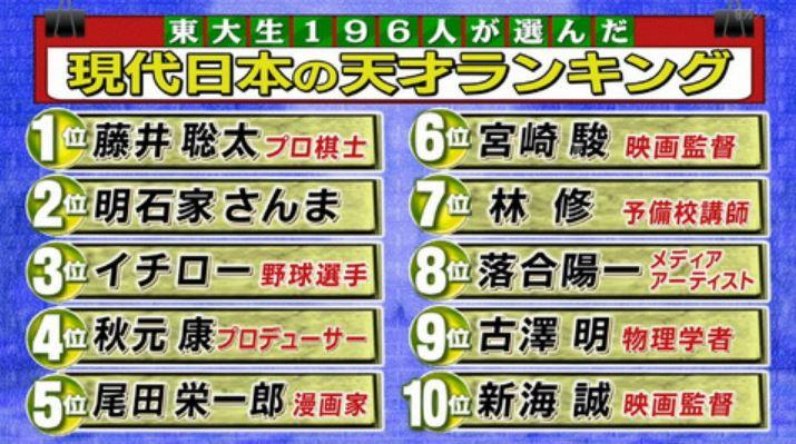 東大生が選ぶ現代日本の天才ランキング1位は藤井四段(当時)