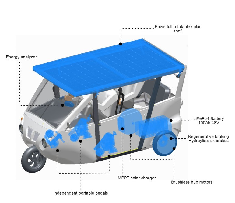 sunnyclist-tricycle-solar-pedal-power-indiegogo-2
