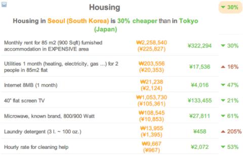 140703cost-of-living-tokyo-vs-seoul06