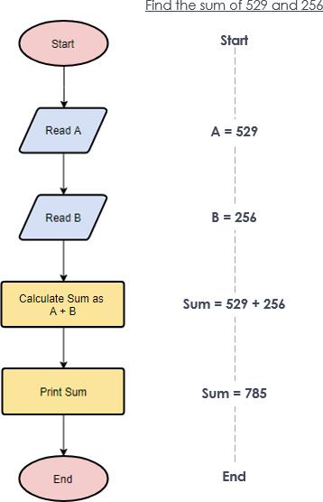 SIMBOL FLOWCHART : Pengertian, Jenis, Fungsi dan Contohnya ...
