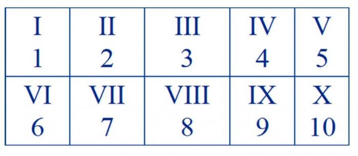 Angka Romawi Cara Penulisan Tabel Angka Romawi 1 1000 Salamadian