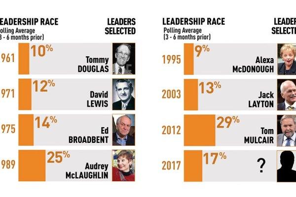 هشتمین رهبر نیو دمکرات ها از میان ۴ کاندیدای فعلی در اکتبر ۲۰۱۷ انتخاب خواهد شد. گزارشی در CBC نشان میدهد که از زمان تأسیس حزب نیو دمکرات در سال ۱۹۶۱ محبوبیت آن در دوران انتخابات رهبری در این سال،  از  ۱۰ درصد به ۲۹ درصد در انتخابات سال ۲۰۱۲ رسید. هم اکنون متوسط محبوبیت این حزب ۱۷ درصد است.