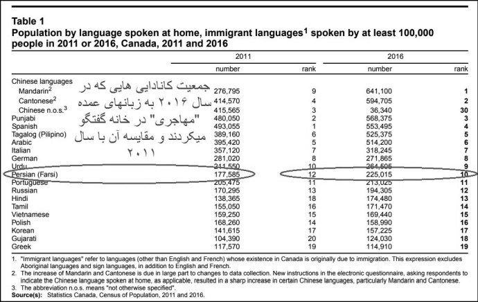 در سطح منطقه ای، در انتاریو که شاهد بیشترین رشد زبان مهاجری بوده، پس از زبان عربی (30 درصد)، فارسی (با 24 درصد) بیشترین رشد را داشته است.