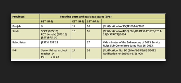 Teacher Salary In Pakistan