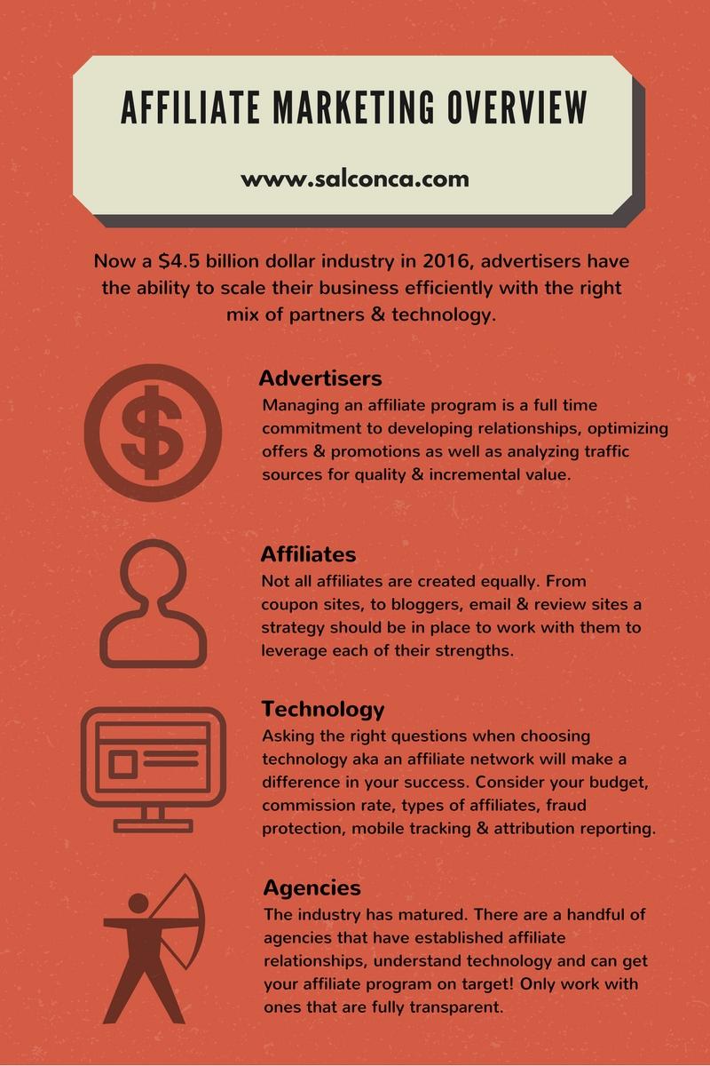 Managing affiliates - Affiliate Marketing