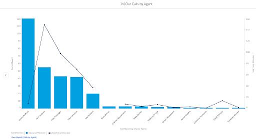 """, Offrez un service client exemplaire avec la téléphonie Salesforce intégrée<span class=""""wtr-time-wrap after-title""""><span class=""""wtr-time-number"""">6</span> minutes de lecture</span>"""