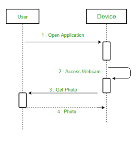 Reply Message UML  - Salesforcecodex