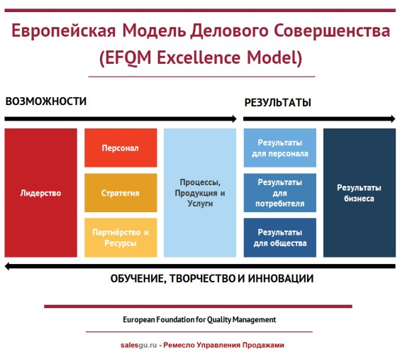 model-efqm-evropejskaya-model-delovogo-sovershenstva-sales-guru