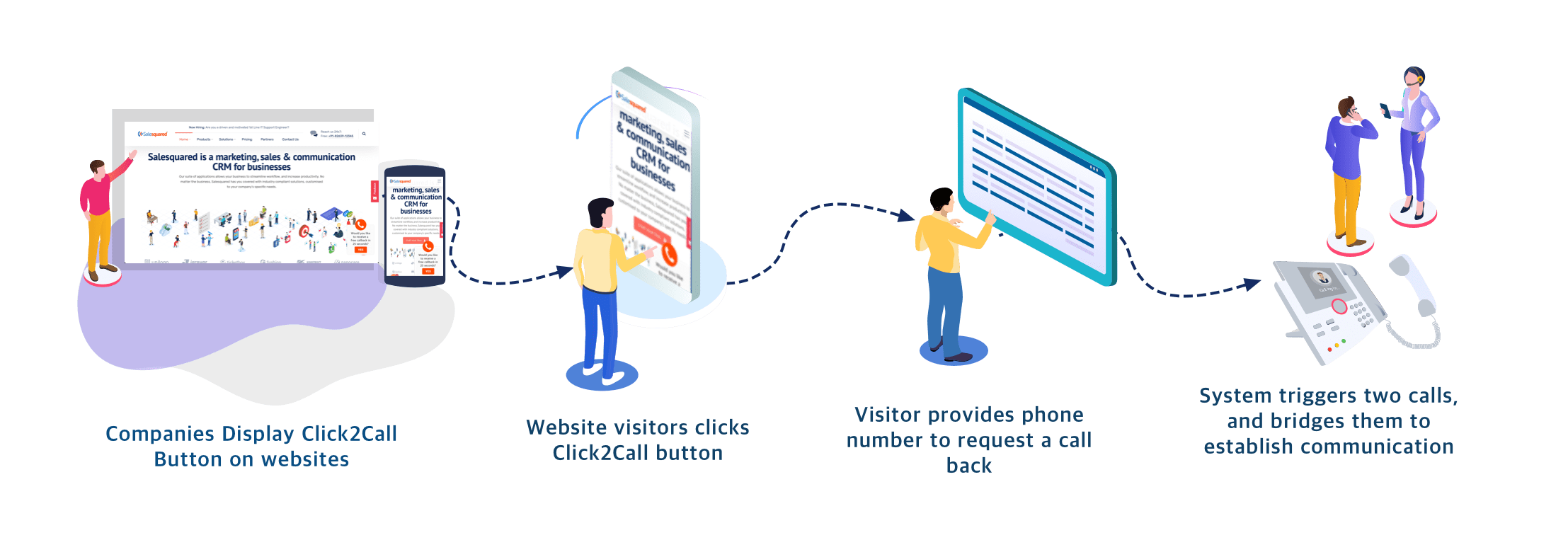 Click-to-call Service from Salesquared