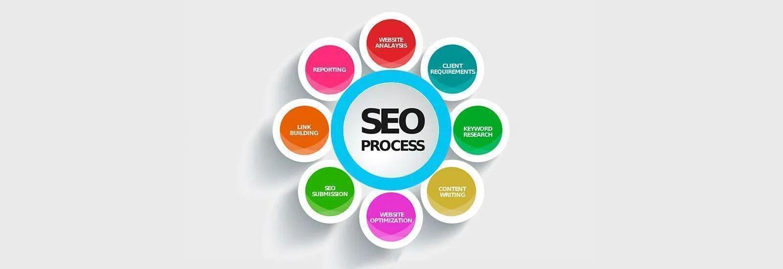 proceso-seo-sale-systems