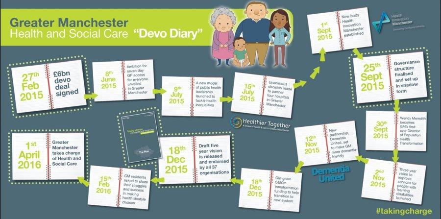 Devo Diary