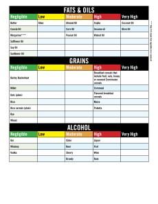 Salicylate elimination diet Food List5
