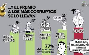 EL PRECIO DE LA CORRUPCIÓN EN MÉXICO.
