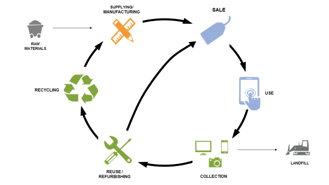 e-waste-environmental-stewardship